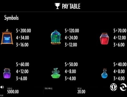 Выплаты за символы в игровом аппарате Frog Grog