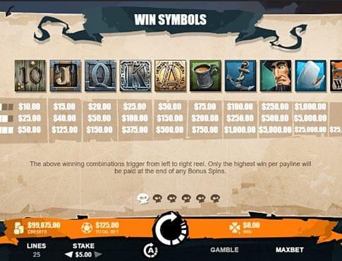 Таблица выплат в онлайн аппарате Moby Dick